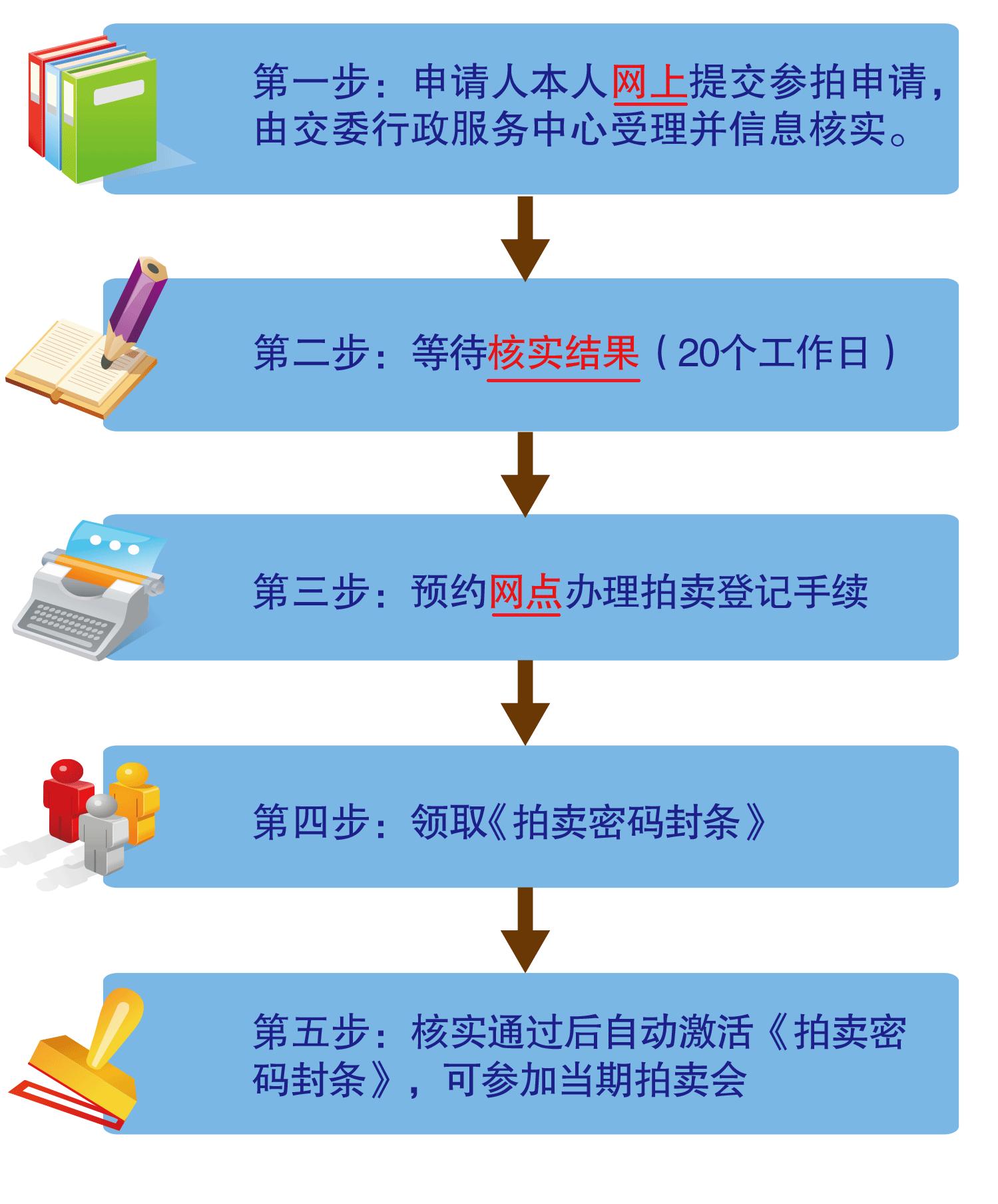 2014年5月拍牌攻略_2018年5月上海沪牌拍卖时间_拍牌流程价格、上海车牌拍牌网址 ...